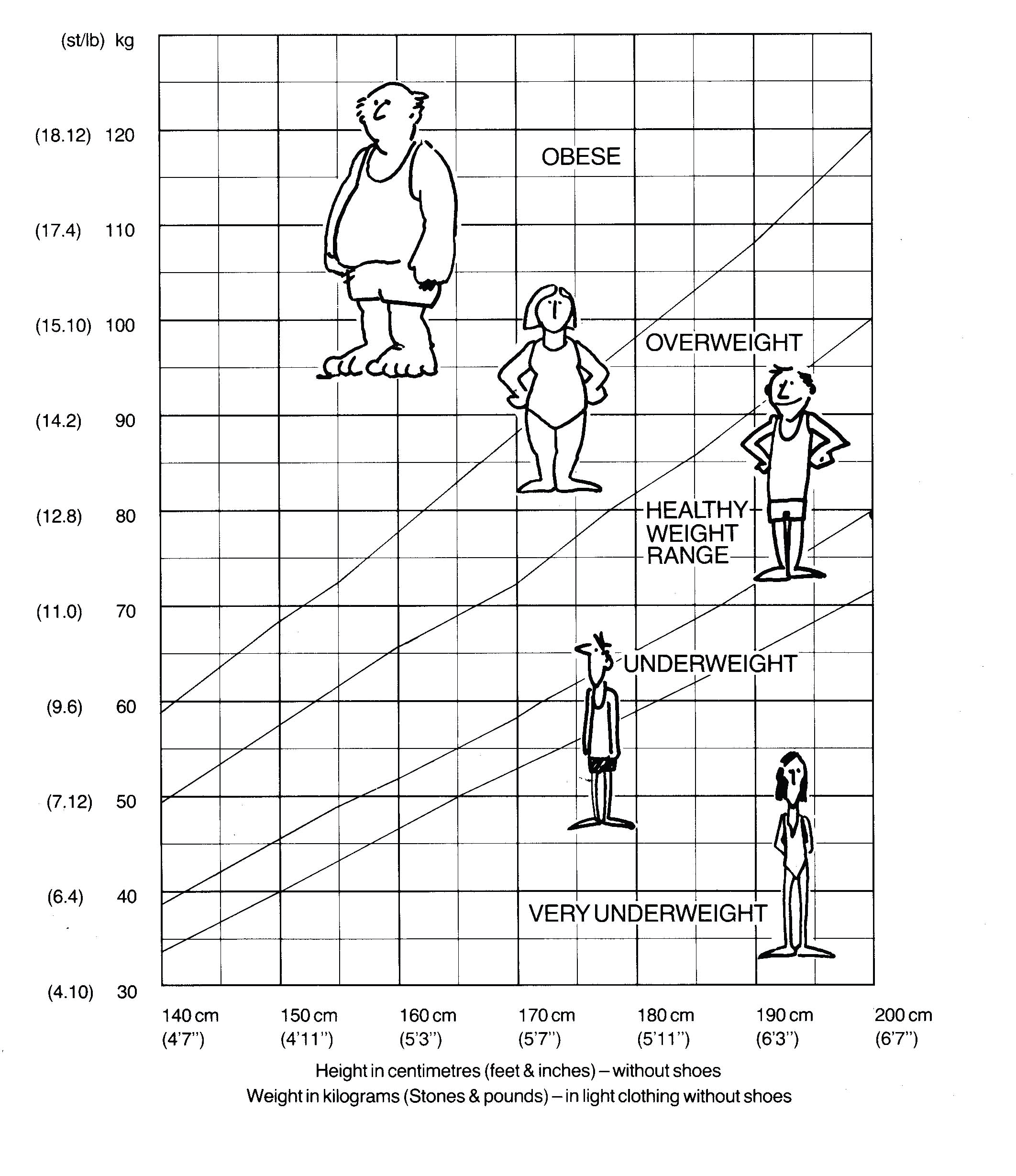 Nutrition bronchiectasis healthy weight chart bmi other nutritional considerations nvjuhfo Image collections