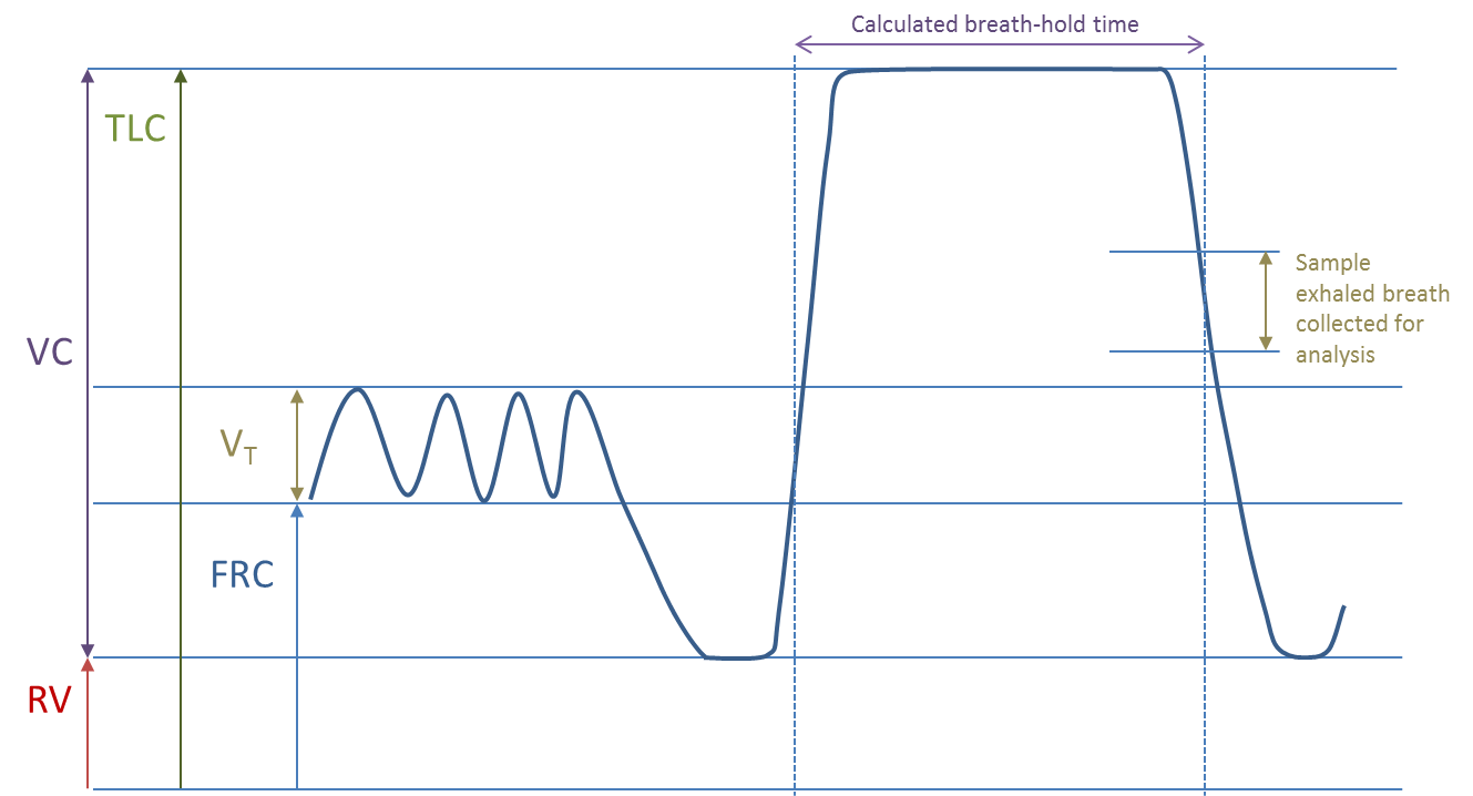 Volume Time trace